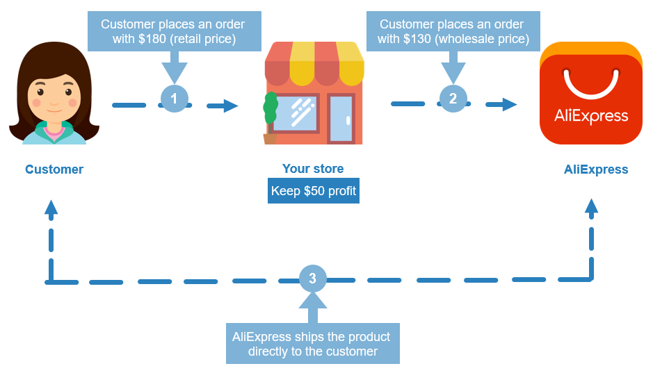 How to Dropship with AliExpress: A Complete Guide for