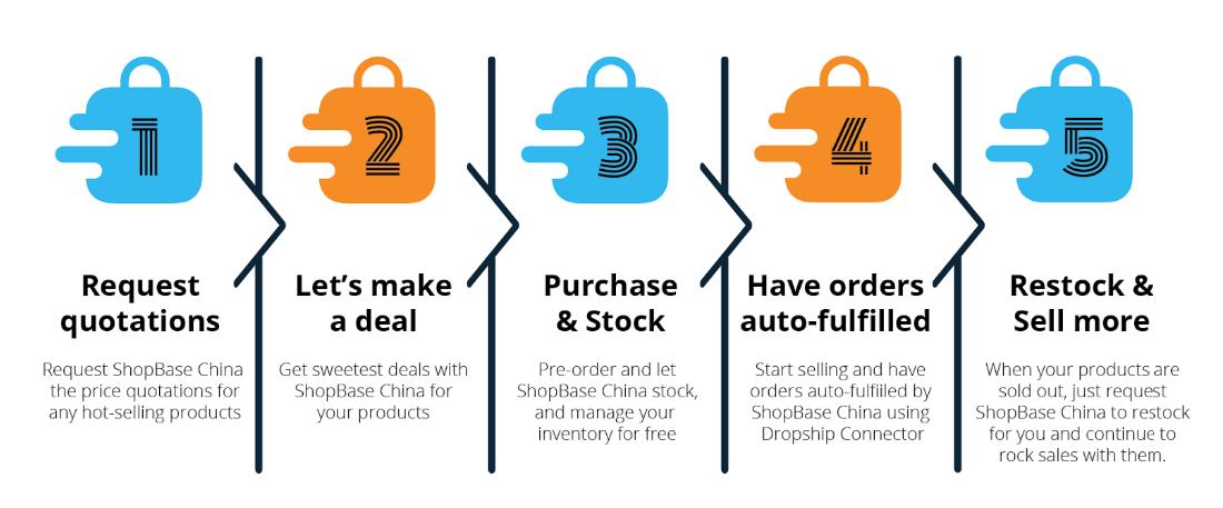 ShopBase China Process