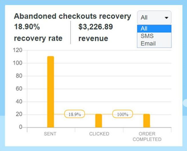 SMS Abandoned Checkout