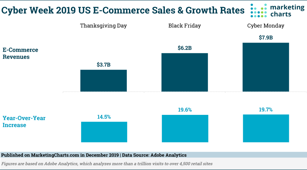 holiday sales stats