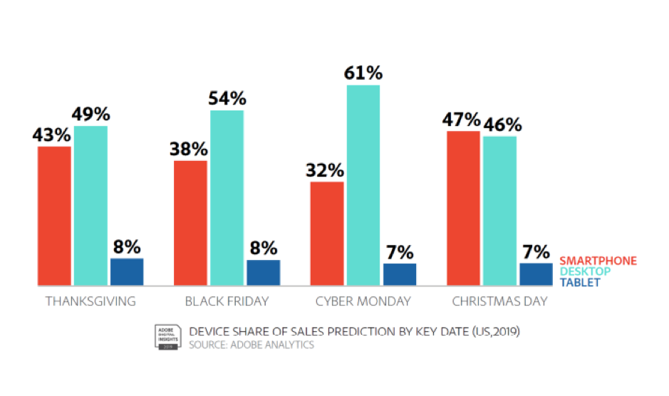 device-share-of-sales-on-Black-Friday-Cyber-Monday