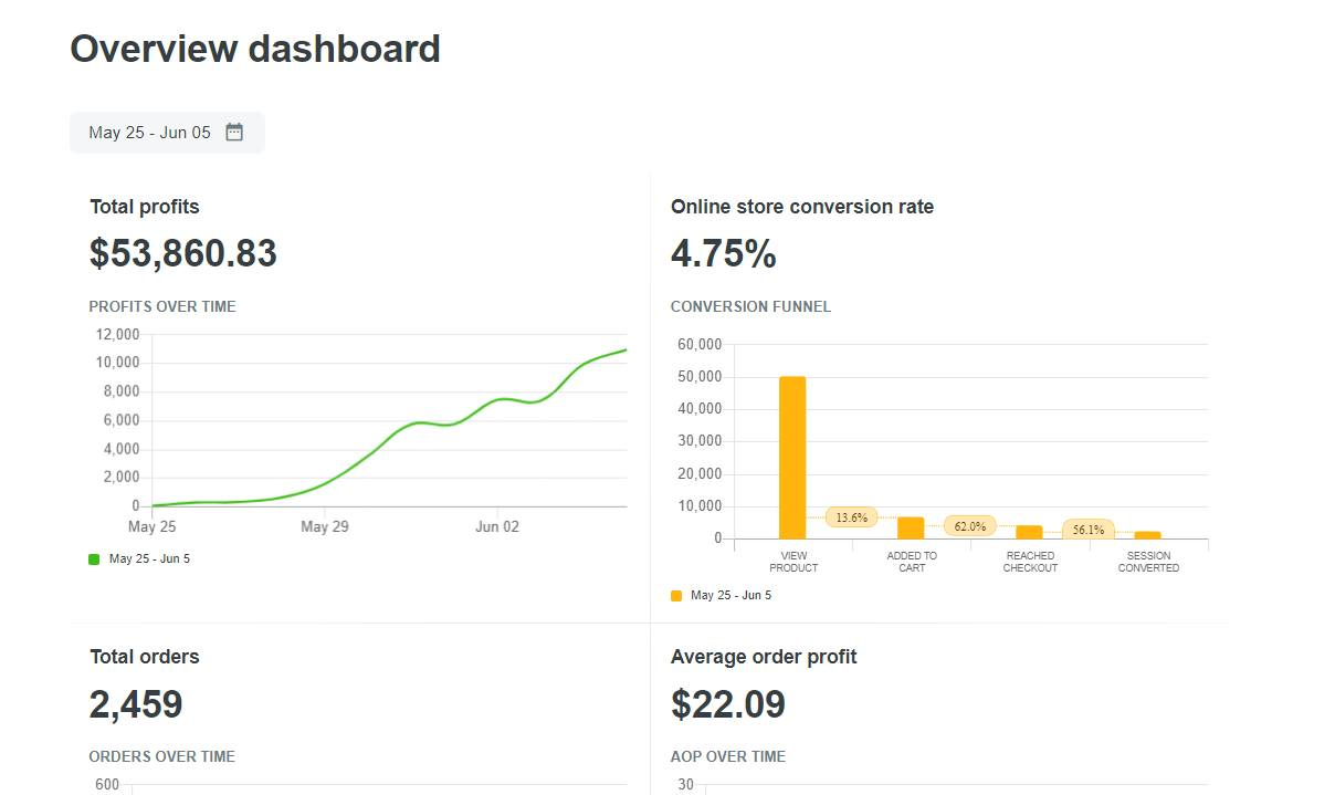 One ShopBase seller's dashboard showing the great conversion rate (almost 5%), compared to Shopify average CR (only 1-2%)