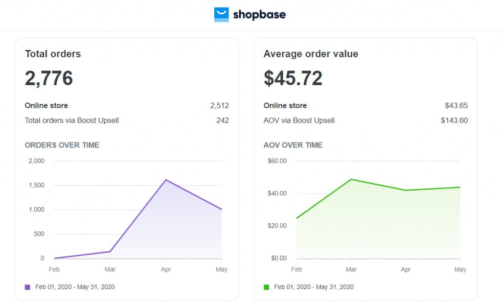 How I made $126,927 with dropshipping during Covid-19 pandemic