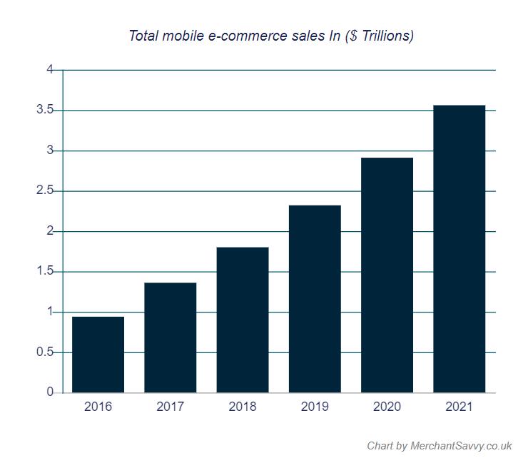 e-commerce total sales