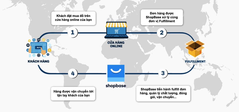 shopbase-dropship-1