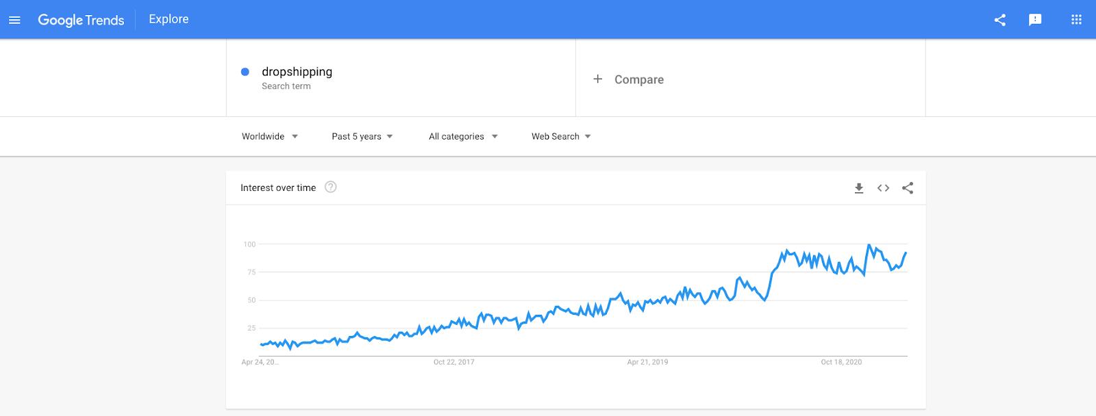 start a dropshipping business - chart