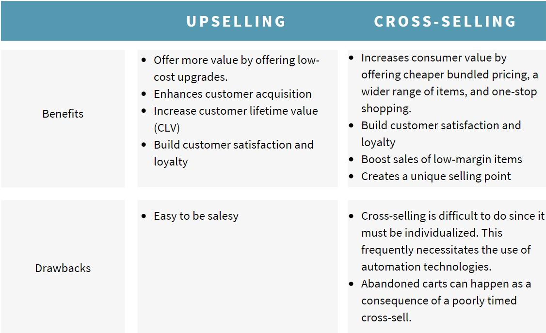 benefits-drawbacks-upselling-and-cross-selling