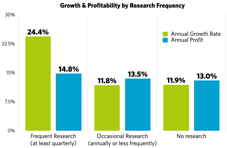 growth-and-profitability