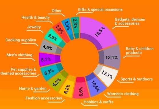 niche-stats-bigcommerce-business
