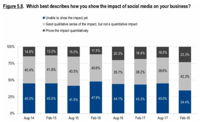 social-ads-stats