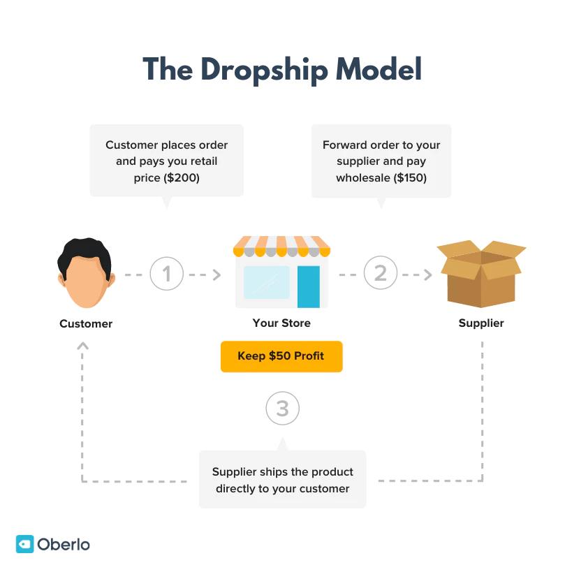 the-dropship-model