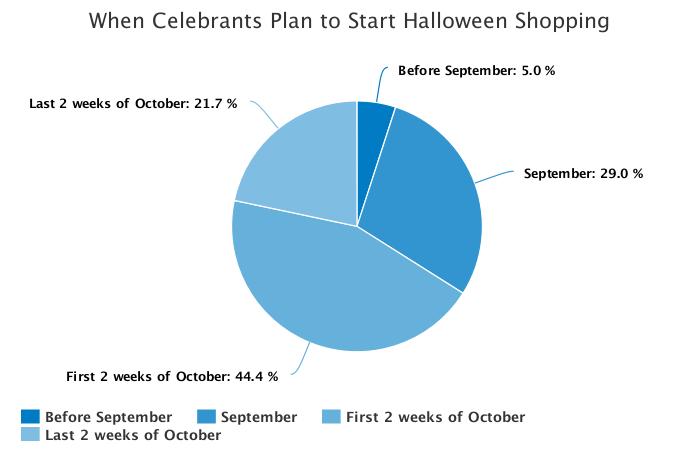 halloween dropshipping spending survey