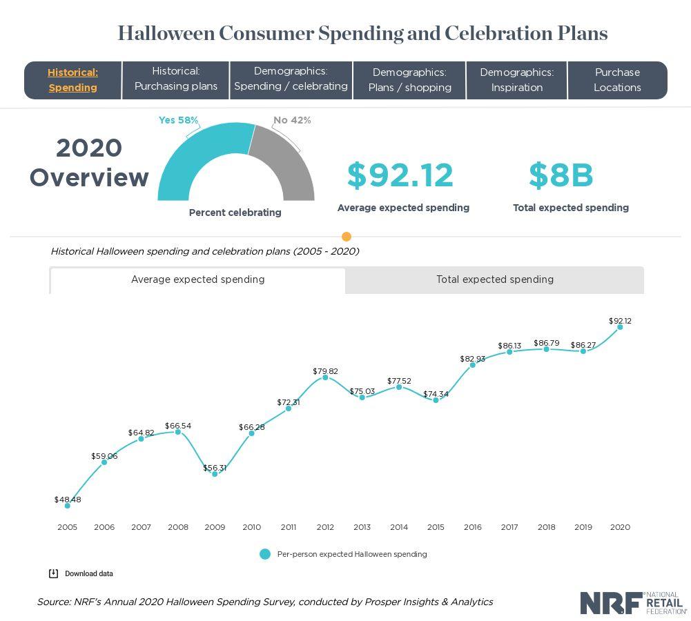 halloween spending survey
