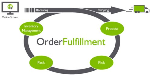Understand the dropshipping fulfillment process