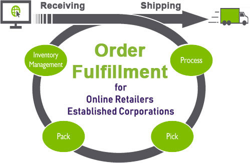 tips on choosing the best order fulfillment services
