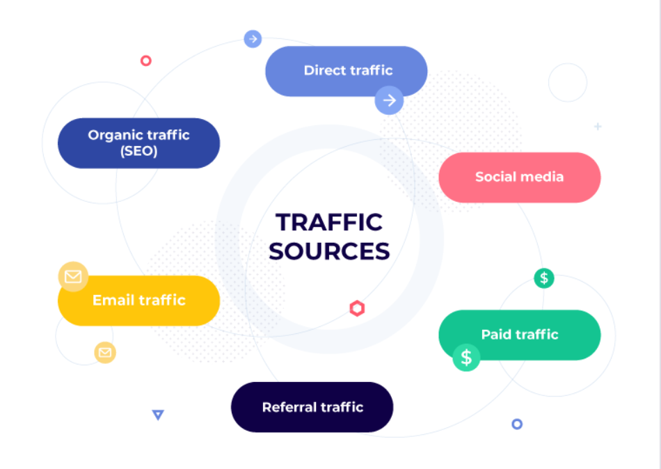 what are traffic sources?